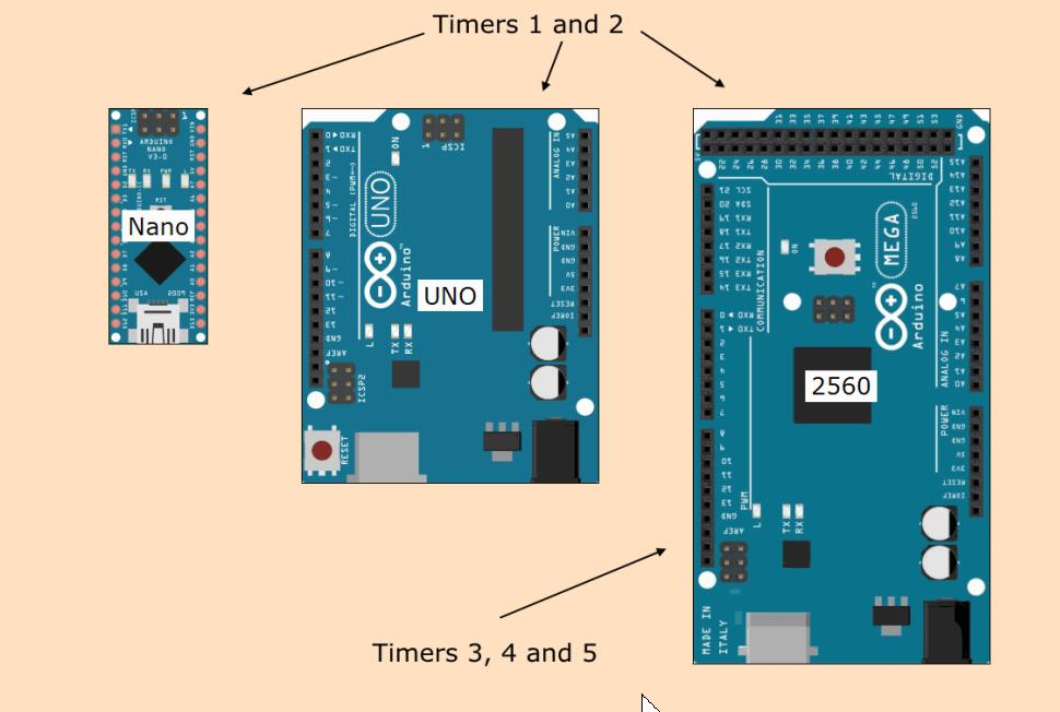 Image shows Arduino boards targeted by RTM_TimerCalc.