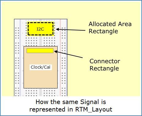 Image shows difference between Connector and Circuit-area Signal-Rectangles.