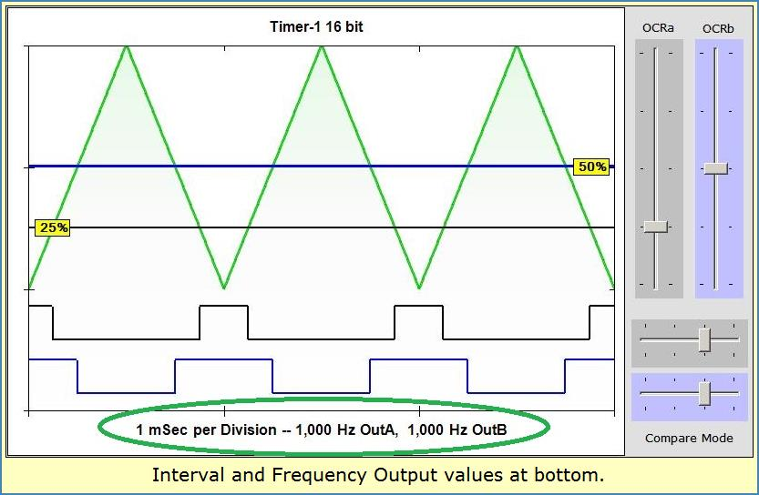 Image shows values for Interval and Frequency at Chart bottom.